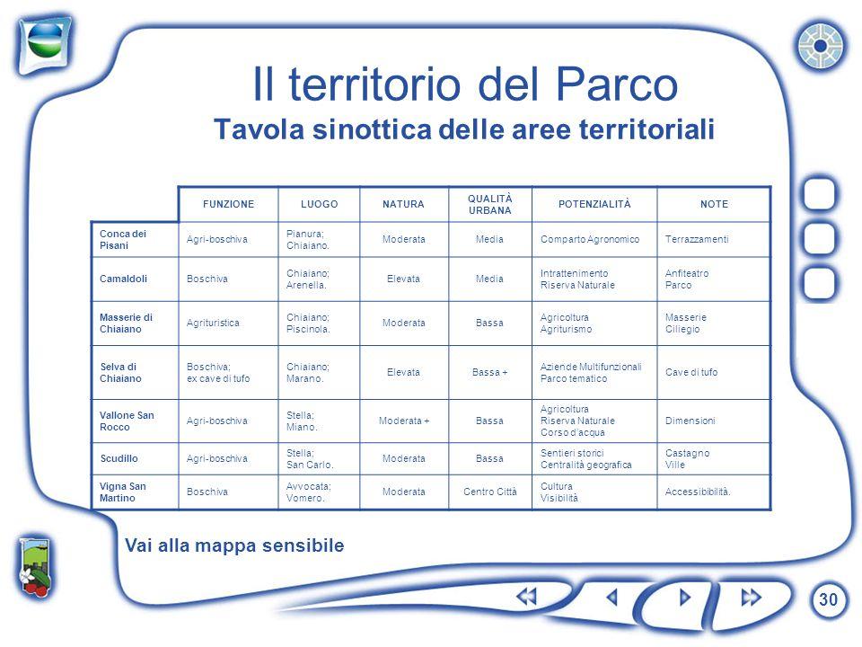 30 Il territorio del Parco Tavola sinottica delle aree territoriali FUNZIONELUOGONATURA QUALITÀ URBANA POTENZIALITÀNOTE Conca dei Pisani Agri-boschiva