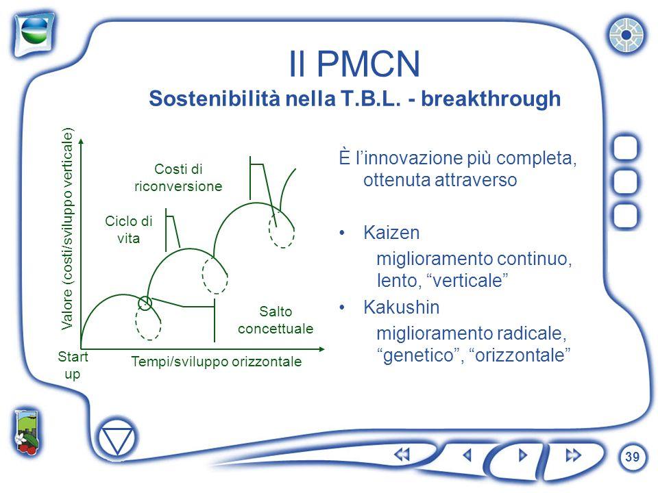 39 Il PMCN Sostenibilità nella T.B.L. - breakthrough È linnovazione più completa, ottenuta attraverso Kaizen miglioramento continuo, lento, verticale