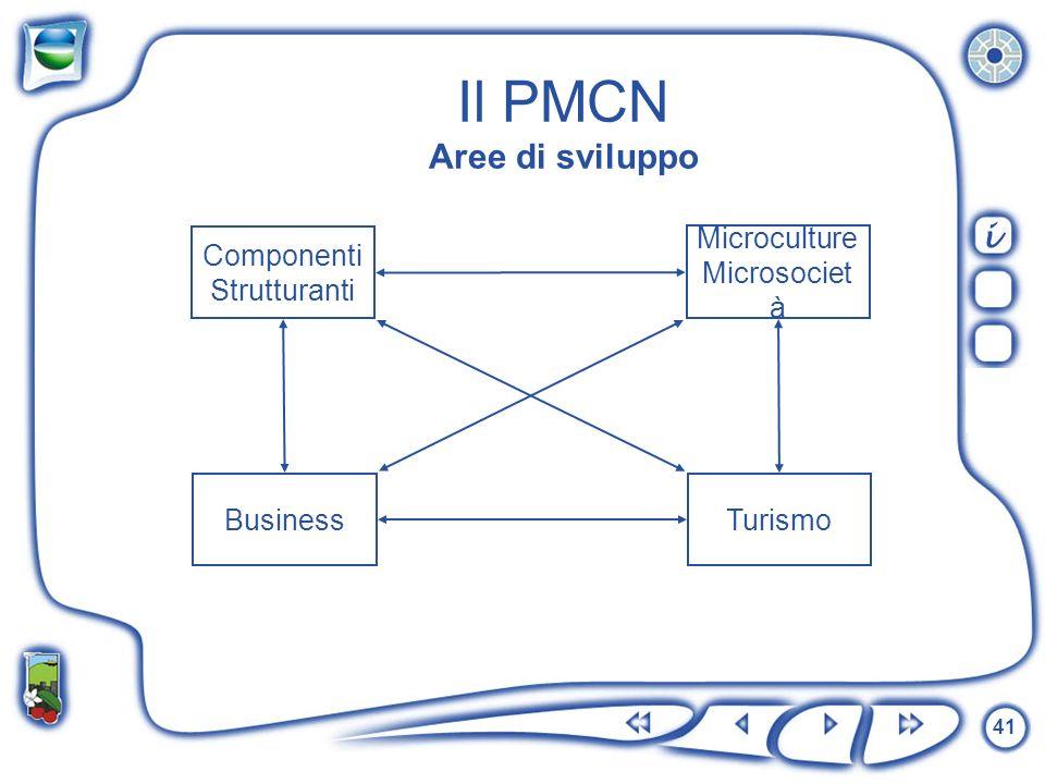 41 Il PMCN Aree di sviluppo Microculture Microsociet à BusinessTurismo Componenti Strutturanti i