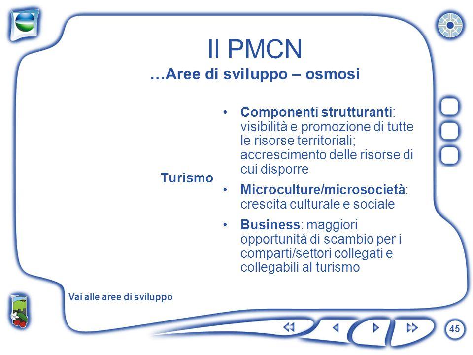 45 Il PMCN …Aree di sviluppo – osmosi Turismo Componenti strutturanti: visibilità e promozione di tutte le risorse territoriali; accrescimento delle r