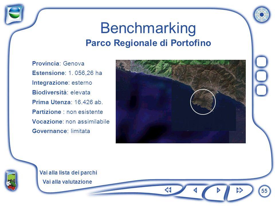 55 Benchmarking Parco Regionale di Portofino Provincia: Genova Estensione: 1. 056,26 ha Integrazione: esterno Biodiversità: elevata Prima Utenza: 16.4