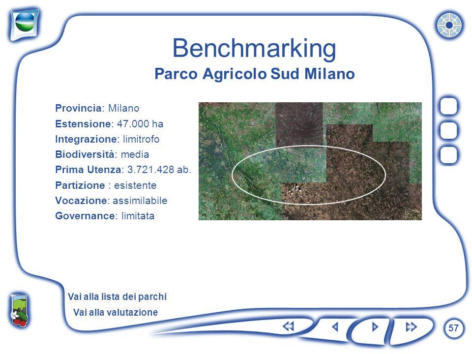 57 Benchmarking Parco Agricolo Sud Milano Provincia: Milano Estensione: 47.000 ha Integrazione: limitrofo Biodiversità: media Prima Utenza: 3.721.428