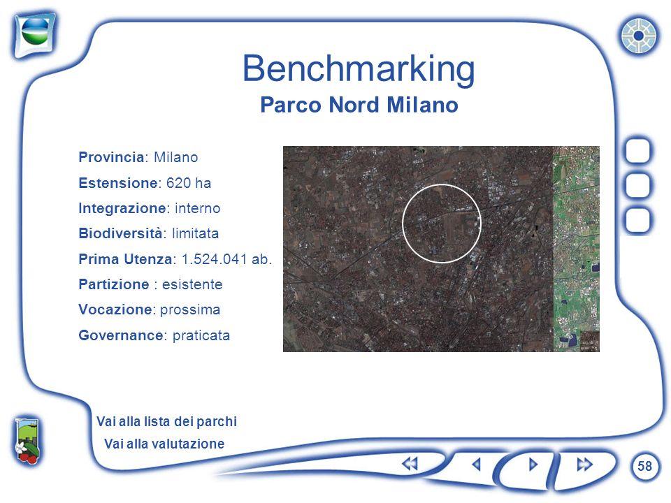 58 Benchmarking Parco Nord Milano Provincia: Milano Estensione: 620 ha Integrazione: interno Biodiversità: limitata Prima Utenza: 1.524.041 ab. Partiz