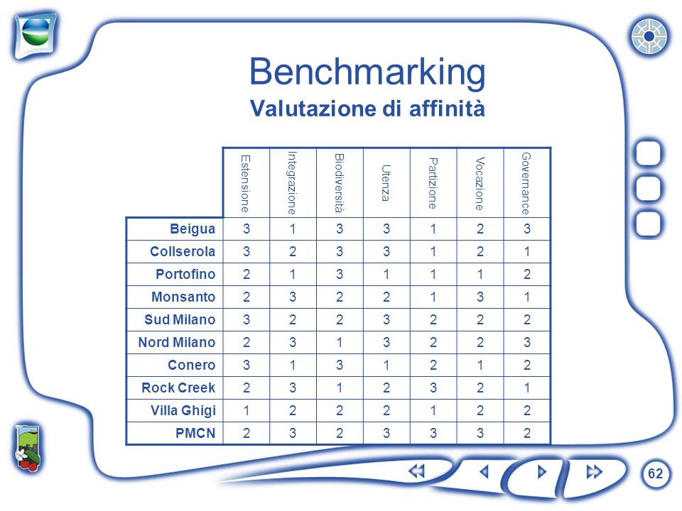 62 Benchmarking Valutazione di affinità Estensione Integrazione Biodiversità Utenza Partizione Vocazione Governance Beigua3133123 Collserola3233121 Po