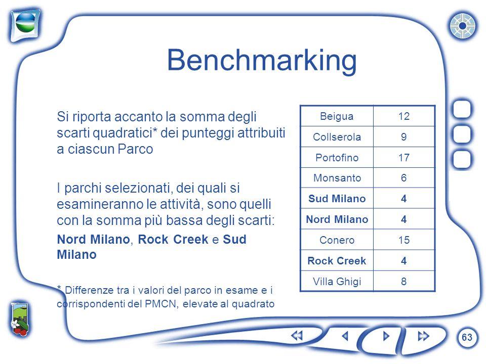 63 Benchmarking Si riporta accanto la somma degli scarti quadratici* dei punteggi attribuiti a ciascun Parco I parchi selezionati, dei quali si esamin
