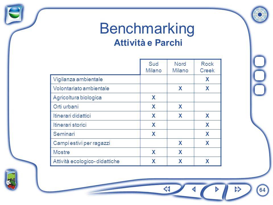 64 Benchmarking Attività e Parchi Sud Milano Nord Milano Rock Creek Vigilanza ambientaleX Volontariato ambientaleXX Agricoltura biologicaX Orti urbani