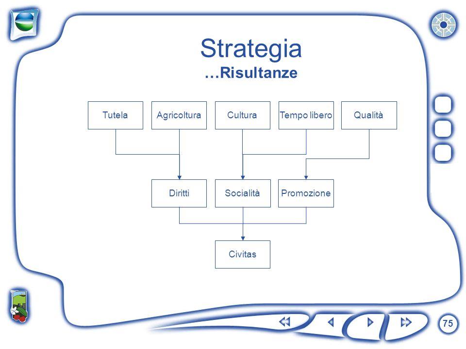 75 Strategia …Risultanze TutelaQualitàTempo liberoCulturaAgricoltura DirittiPromozioneSocialità Civitas