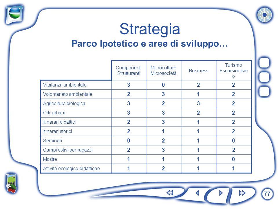 77 Strategia Parco Ipotetico e aree di sviluppo… Componenti Strutturanti Microculture Microsocietà Business Turismo Escursionism o Vigilanza ambiental