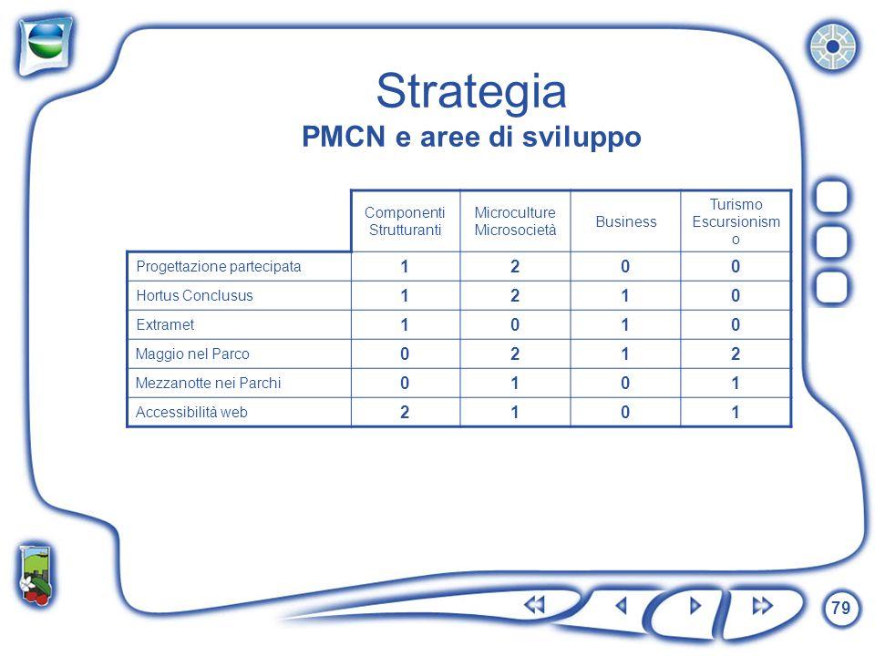 79 Strategia PMCN e aree di sviluppo Componenti Strutturanti Microculture Microsocietà Business Turismo Escursionism o Progettazione partecipata 1200