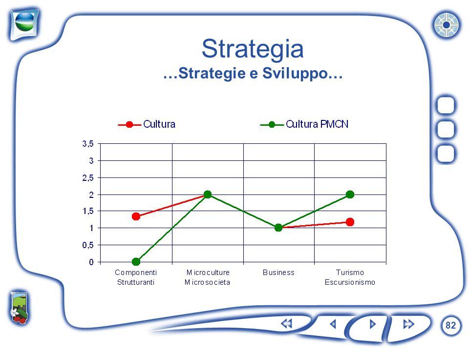 82 Strategia …Strategie e Sviluppo…
