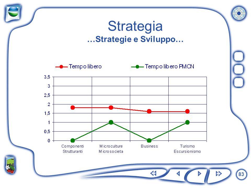 83 Strategia …Strategie e Sviluppo…