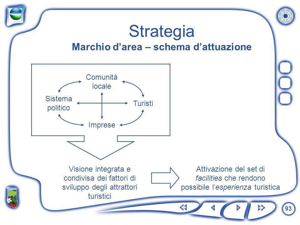 93 Strategia Marchio darea – schema dattuazione Comunità locale Turisti Sistema politico Imprese Visione integrata e condivisa dei fattori di sviluppo