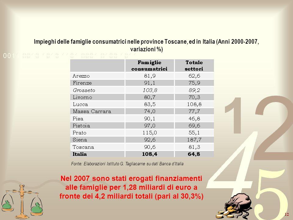 12 Impieghi delle famiglie consumatrici nelle province Toscane, ed in Italia (Anni 2000-2007, variazioni %) Fonte: Elaborazioni Istituto G. Tagliacarn
