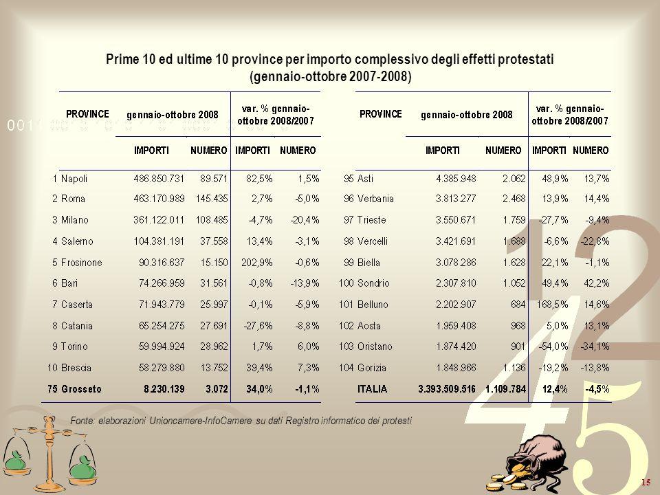 15 Prime 10 ed ultime 10 province per importo complessivo degli effetti protestati (gennaio-ottobre 2007-2008) Fonte: elaborazioni Unioncamere-InfoCam
