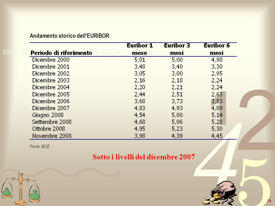18 Andamento storico dell'EURIBOR Fonte: BCE Sotto i livelli del dicembre 2007
