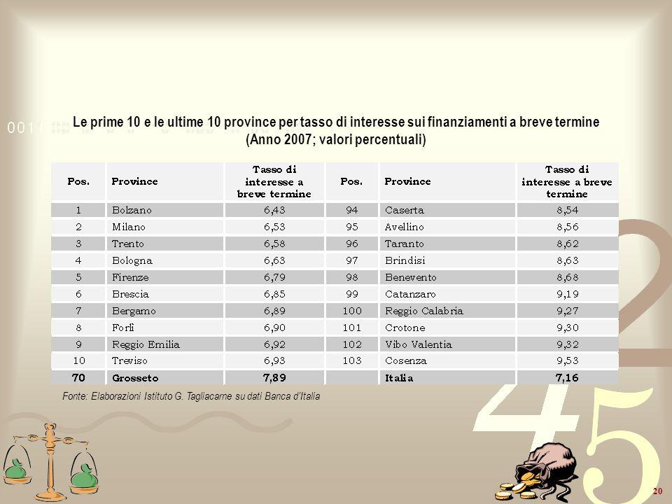 20 Le prime 10 e le ultime 10 province per tasso di interesse sui finanziamenti a breve termine (Anno 2007; valori percentuali) Fonte: Elaborazioni Is