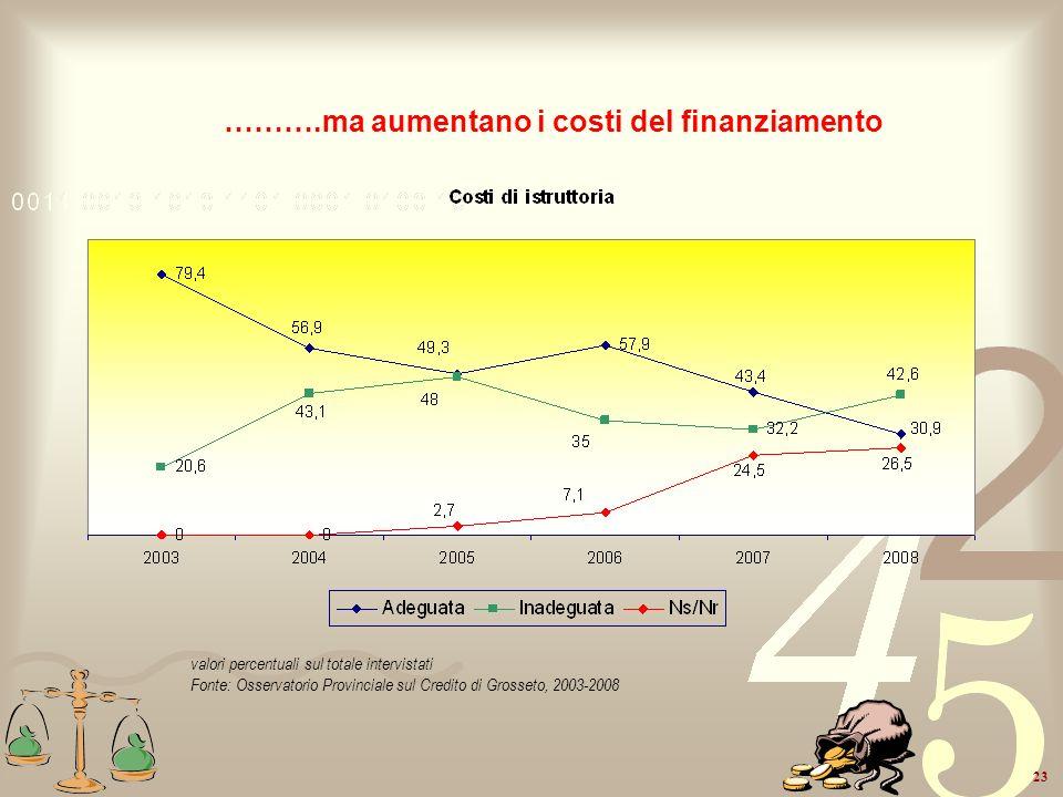 23 ……….ma aumentano i costi del finanziamento valori percentuali sul totale intervistati Fonte: Osservatorio Provinciale sul Credito di Grosseto, 2003