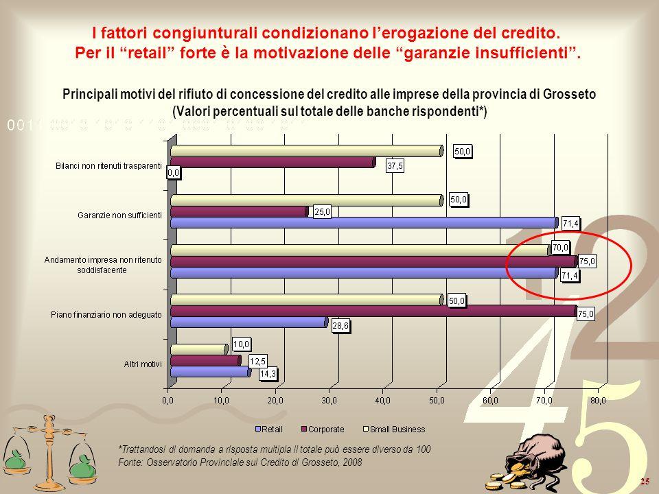 25 Principali motivi del rifiuto di concessione del credito alle imprese della provincia di Grosseto (Valori percentuali sul totale delle banche rispo