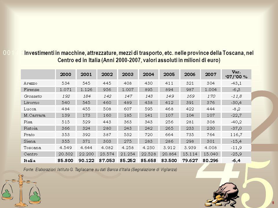 8 Investimenti in macchine, attrezzature, mezzi di trasporto, etc. nelle province della Toscana, nel Centro ed in Italia (Anni 2000-2007, valori assol