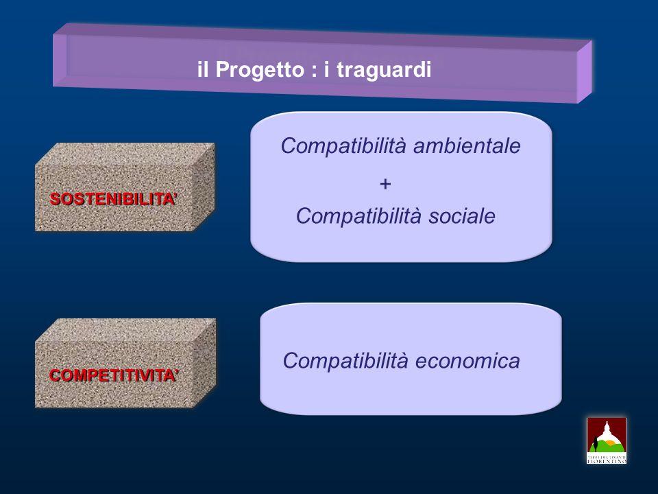 il Progetto : i traguardi SOSTENIBILITASOSTENIBILITA COMPETITIVITACOMPETITIVITA Compatibilità ambientale Compatibilità sociale Compatibilità economica +