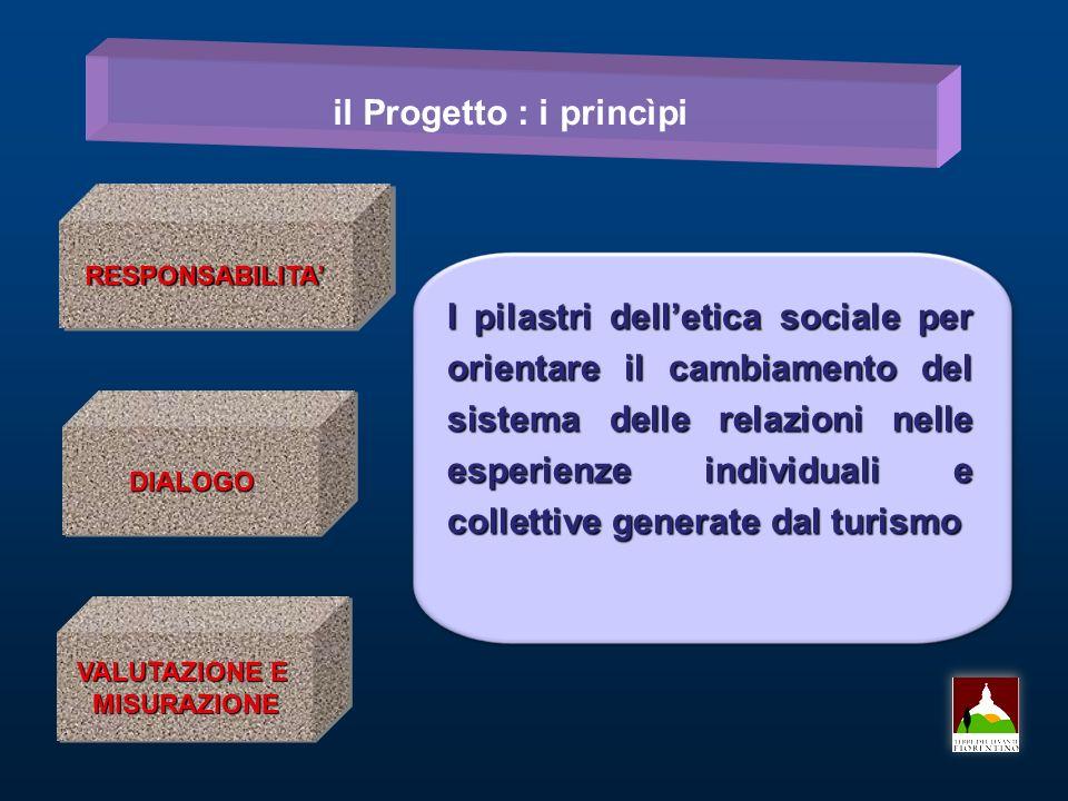 RESPONSABILITARESPONSABILITA DIALOGODIALOGO VALUTAZIONE E MISURAZIONE MISURAZIONE il Progetto : i princìpi I pilastri delletica sociale per orientare