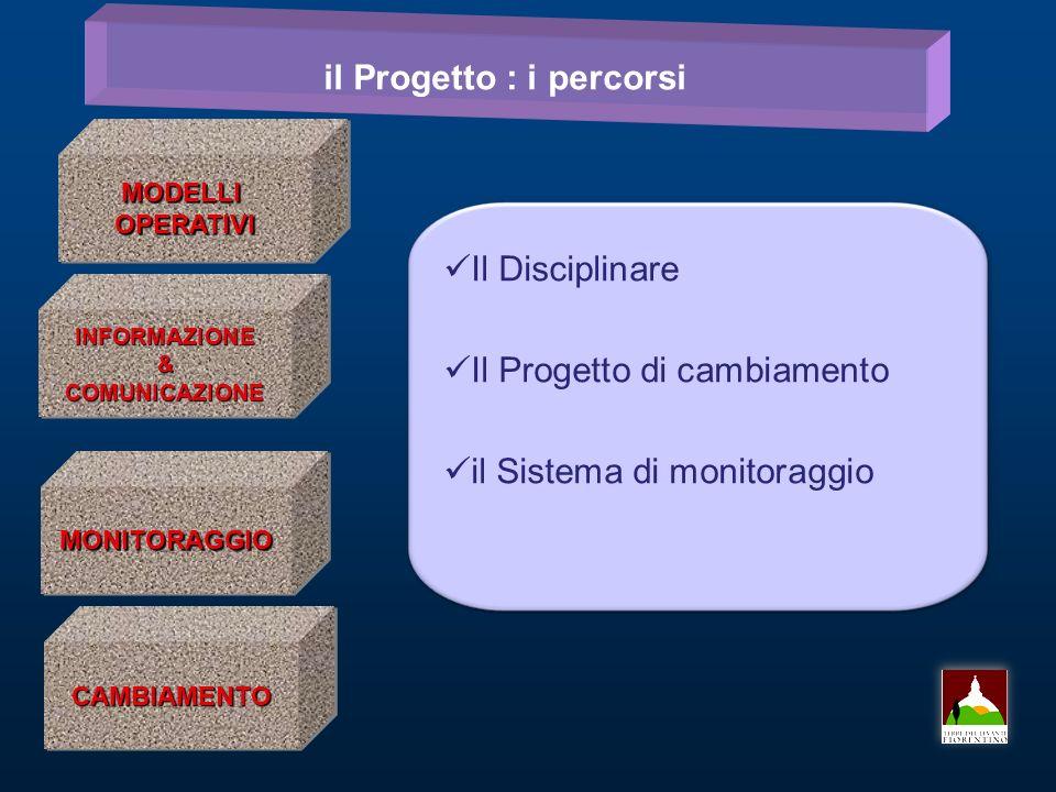 il Progetto : i percorsi MODELLIOPERATIVIMODELLIOPERATIVI INFORMAZIONE&COMUNICAZIONEINFORMAZIONE&COMUNICAZIONE MONITORAGGIOMONITORAGGIO CAMBIAMENTOCAMBIAMENTO Il Disciplinare Il Progetto di cambiamento il Sistema di monitoraggio