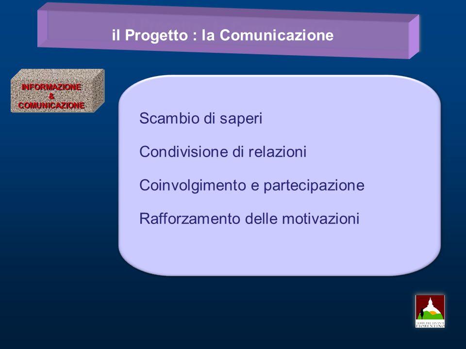 il Progetto : la Comunicazione INFORMAZIONE&COMUNICAZIONEINFORMAZIONE&COMUNICAZIONE Scambio di saperi Condivisione di relazioni Coinvolgimento e partecipazione Rafforzamento delle motivazioni