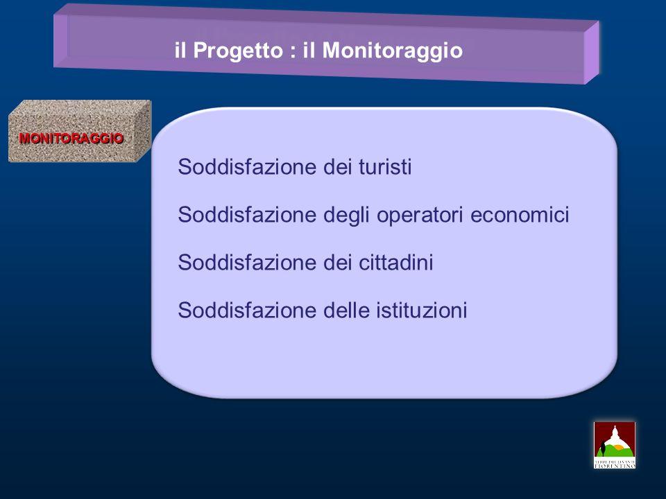il Progetto : il Monitoraggio MONITORAGGIOMONITORAGGIO Soddisfazione dei turisti Soddisfazione degli operatori economici Soddisfazione dei cittadini Soddisfazione delle istituzioni