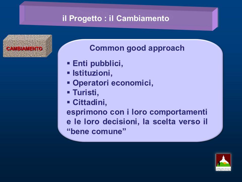 il Progetto : il Cambiamento CAMBIAMENTOCAMBIAMENTO Common good approach Enti pubblici, Istituzioni, Operatori economici, Turisti, Cittadini, esprimon