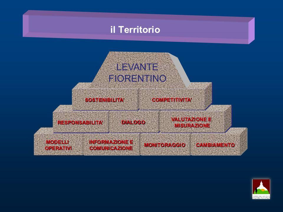 il Territorio MODELLIOPERATIVIMODELLIOPERATIVI INFORMAZIONEE INFORMAZIONE ECOMUNICAZIONE COMUNICAZIONEMONITORAGGIOMONITORAGGIOCAMBIAMENTOCAMBIAMENTO RESPONSABILITARESPONSABILITADIALOGODIALOGO VALUTAZIONE E MISURAZIONE MISURAZIONE SOSTENIBILITASOSTENIBILITA COMPETITIVITACOMPETITIVITA LEVANTE FIORENTINO