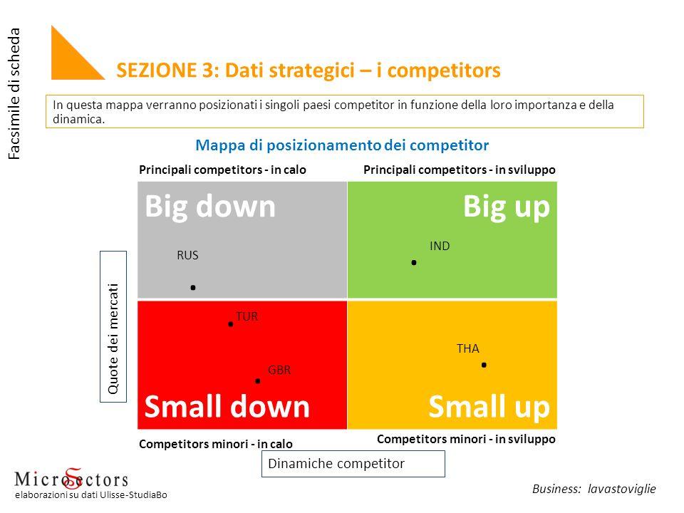 Big downBig up Small downSmall up..... THA IND TUR RUS GBR In questa mappa verranno posizionati i singoli paesi competitor in funzione della loro impo