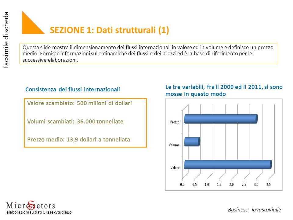 SEZIONE 1: Dati strutturali (1) Valore scambiato: 500 milioni di dollari Volumi scambiati: 36.000 tonnellate Prezzo medio: 13,9 dollari a tonnellata L