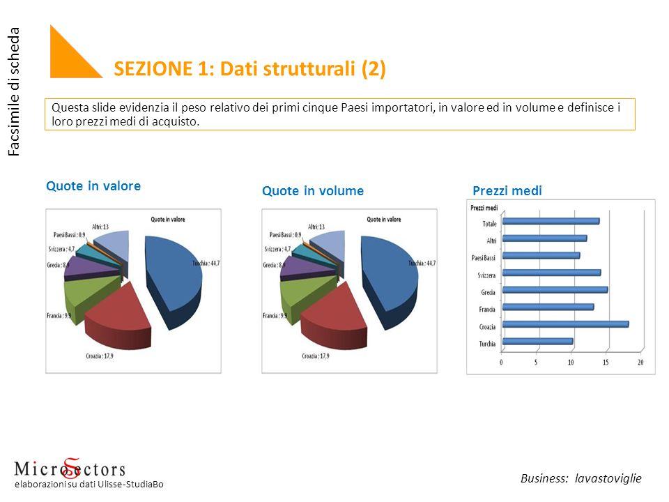 SEZIONE 1: Dati strutturali (2) Quote in valore Quote in volumePrezzi medi Questa slide evidenzia il peso relativo dei primi cinque Paesi importatori,