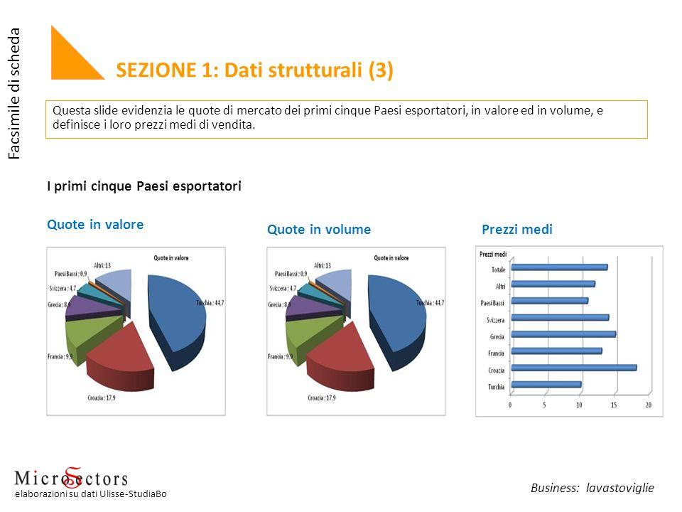 SEZIONE 1: Dati strutturali (3) Quote in valore I primi cinque Paesi esportatori Quote in volumePrezzi medi Questa slide evidenzia le quote di mercato