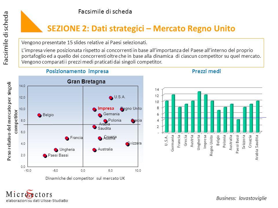 Posizionamento impresaPrezzi medi Vengono presentate 15 slides relative ai Paesi selezionati. Limpresa viene posizionata rispetto ai concorrenti in ba