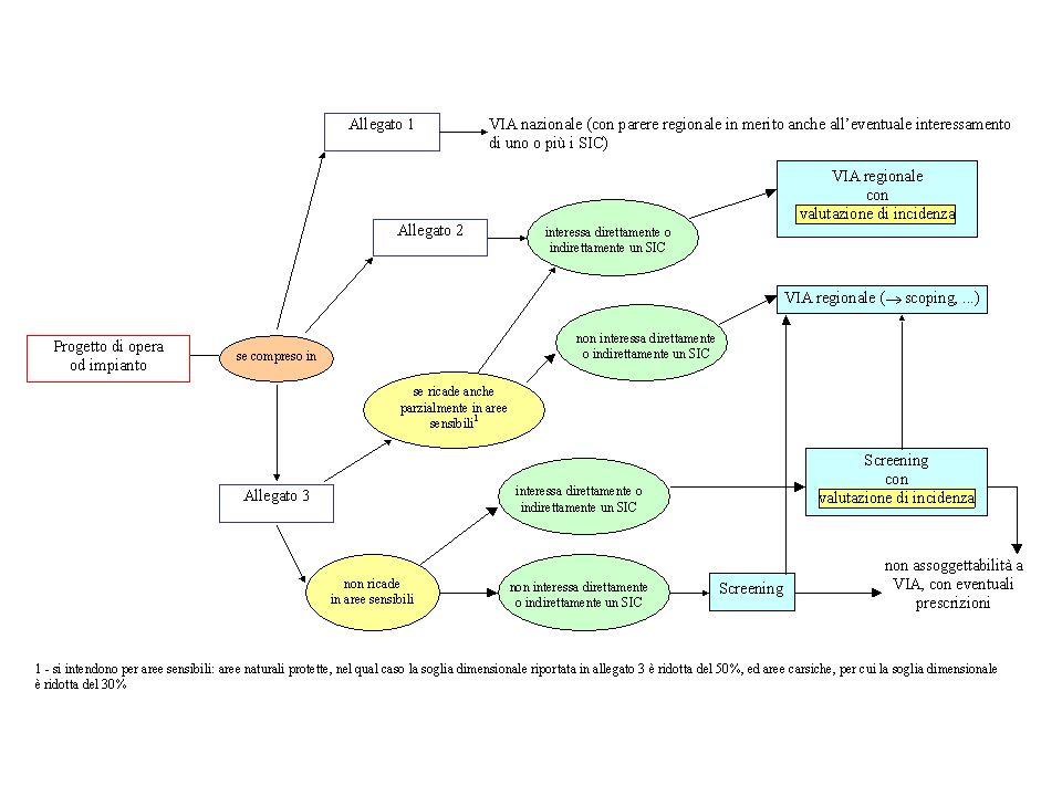 Norma di riferimento - Testo Unico Ambientale D.Lgs.