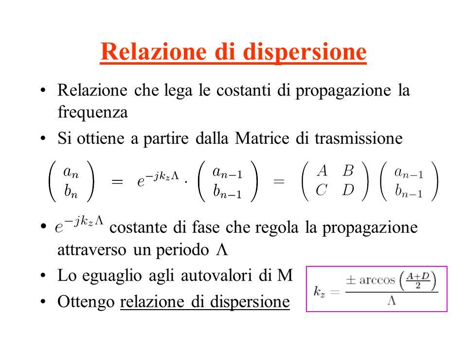 Relazione di dispersione Relazione che lega le costanti di propagazione la frequenza Si ottiene a partire dalla Matrice di trasmissione costante di fa