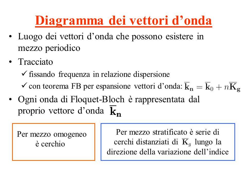 Diagramma dei vettori donda Luogo dei vettori donda che possono esistere in mezzo periodico Tracciato fissando frequenza in relazione dispersione con
