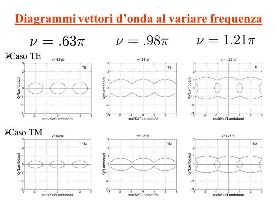 Diagrammi vettori donda al variare frequenza Caso TE Caso TM