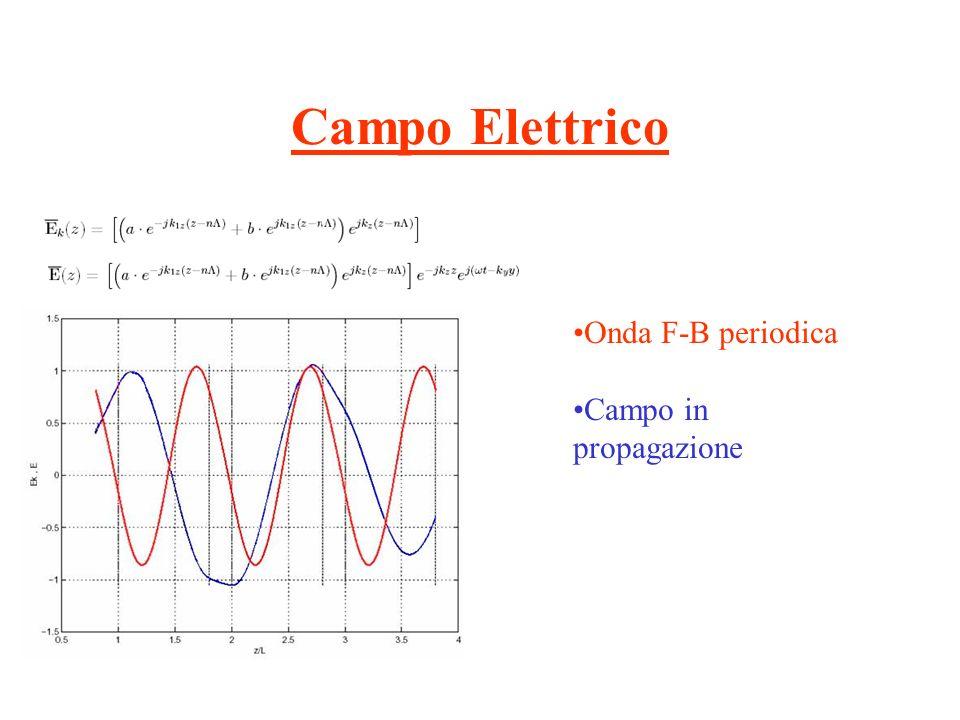 Campo Elettrico 3D 1.Caso di incidenza normale (Ky=0) 2.Caso di incidenza generica (Ky0) 3.Caso con Kz Complesso (attenuazione) 1 y z 23