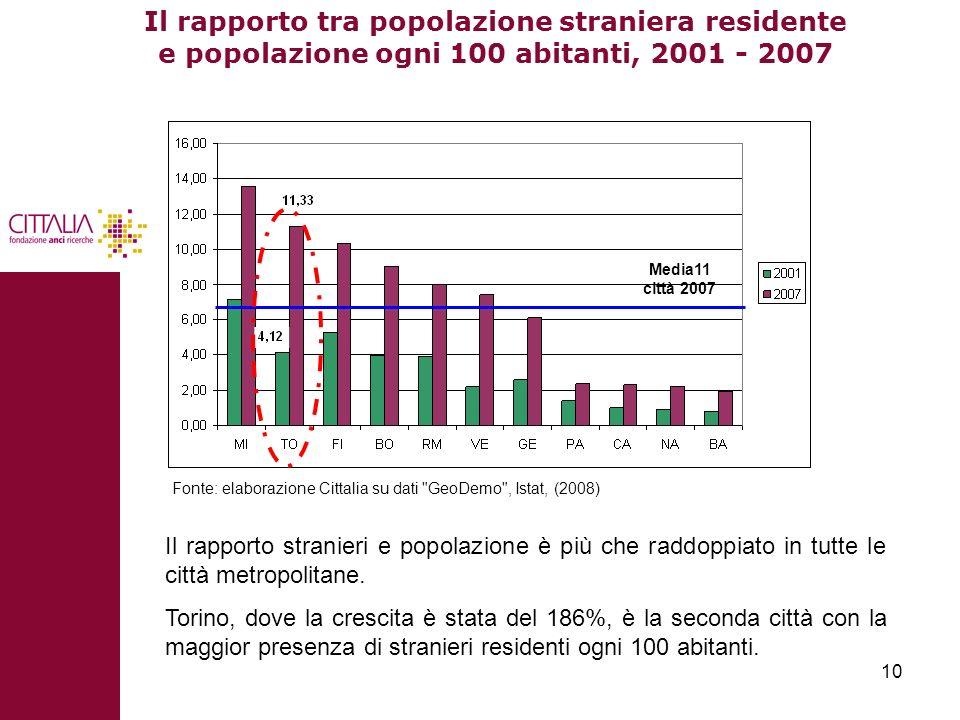 10 Il rapporto tra popolazione straniera residente e popolazione ogni 100 abitanti, 2001 - 2007 Il rapporto stranieri e popolazione è più che raddoppi