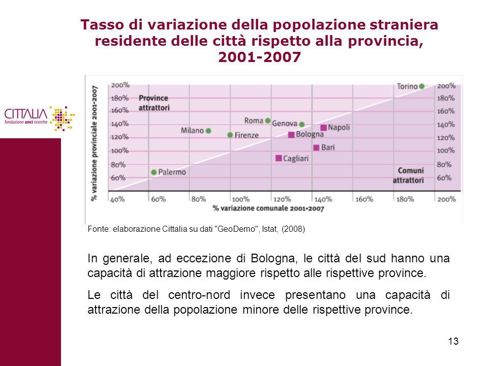 13 Tasso di variazione della popolazione straniera residente delle città rispetto alla provincia, 2001-2007 In generale, ad eccezione di Bologna, le c
