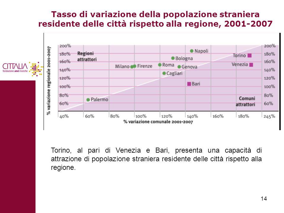 14 Tasso di variazione della popolazione straniera residente delle città rispetto alla regione, 2001-2007 Torino, al pari di Venezia e Bari, presenta