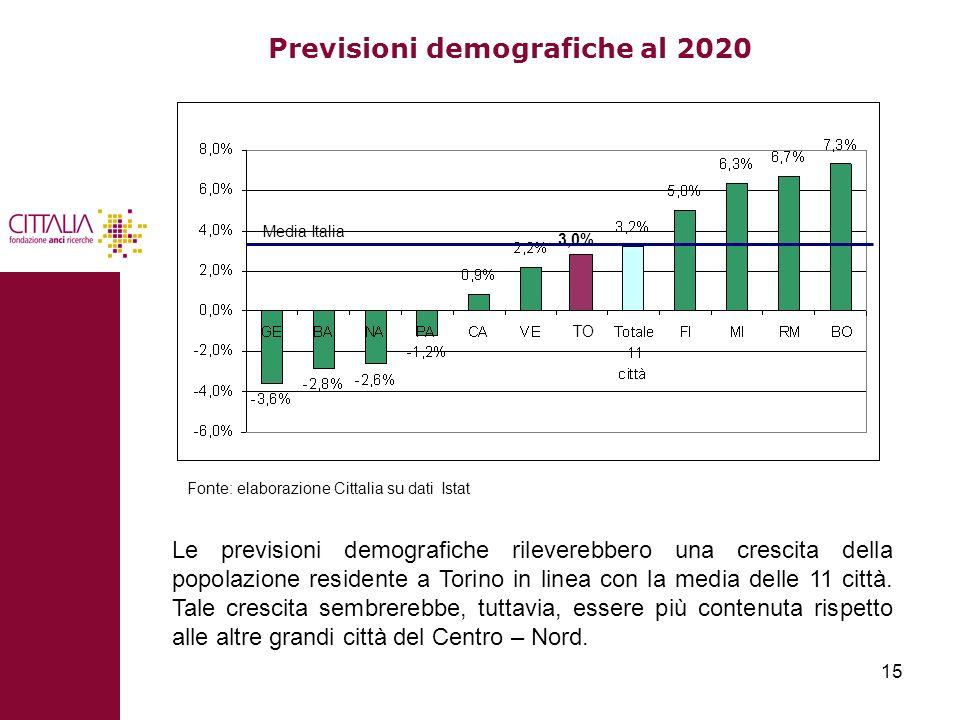 15 Previsioni demografiche al 2020 3,0% TO Media Italia Le previsioni demografiche rileverebbero una crescita della popolazione residente a Torino in