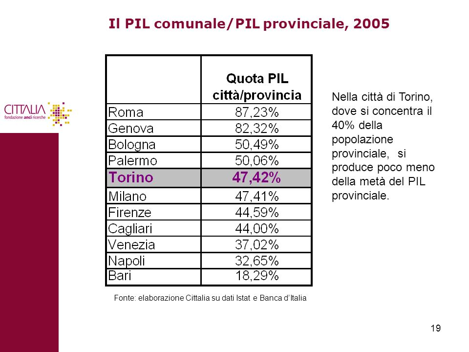 19 Il PIL comunale/PIL provinciale, 2005 Fonte: elaborazione Cittalia su dati Istat e Banca dItalia Nella città di Torino, dove si concentra il 40% de