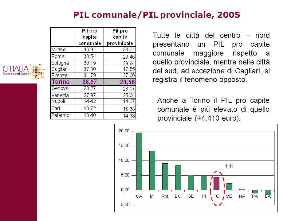 20 PIL comunale/PIL provinciale, 2005 Tutte le città del centro – nord presentano un PIL pro capite comunale maggiore rispetto a quello provinciale, m