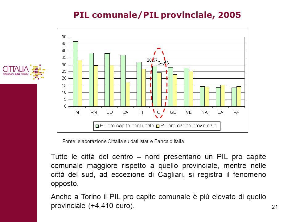 21 PIL comunale/PIL provinciale, 2005 Fonte: elaborazione Cittalia su dati Istat e Banca dItalia Tutte le città del centro – nord presentano un PIL pr