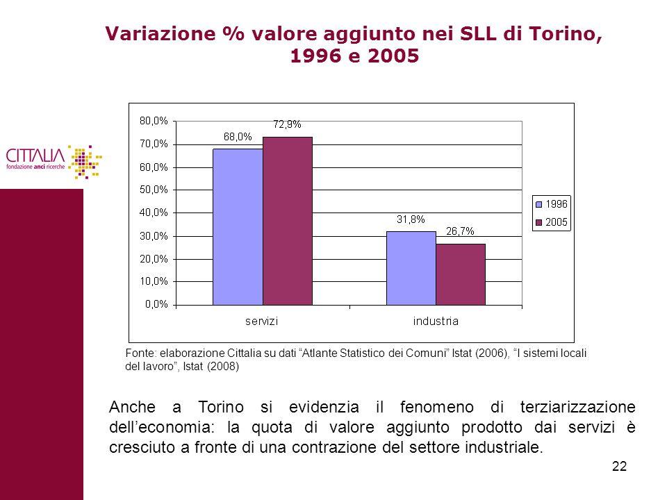 22 Variazione % valore aggiunto nei SLL di Torino, 1996 e 2005 Fonte: elaborazione Cittalia su dati Atlante Statistico dei Comuni Istat (2006), I sist