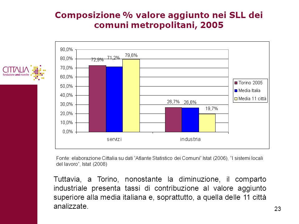 23 Composizione % valore aggiunto nei SLL dei comuni metropolitani, 2005 Fonte: elaborazione Cittalia su dati Atlante Statistico dei Comuni Istat (200