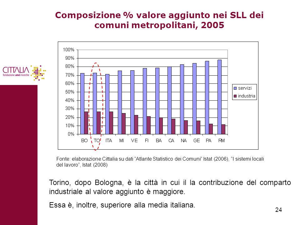 24 Composizione % valore aggiunto nei SLL dei comuni metropolitani, 2005 Fonte: elaborazione Cittalia su dati Atlante Statistico dei Comuni Istat (200